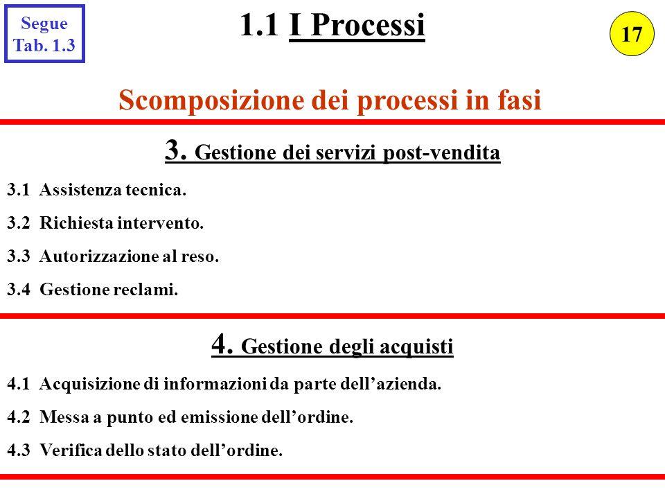 Scomposizione dei processi in fasi 3. Gestione dei servizi post-vendita 3.1 Assistenza tecnica. 3.2 Richiesta intervento. 3.3 Autorizzazione al reso.