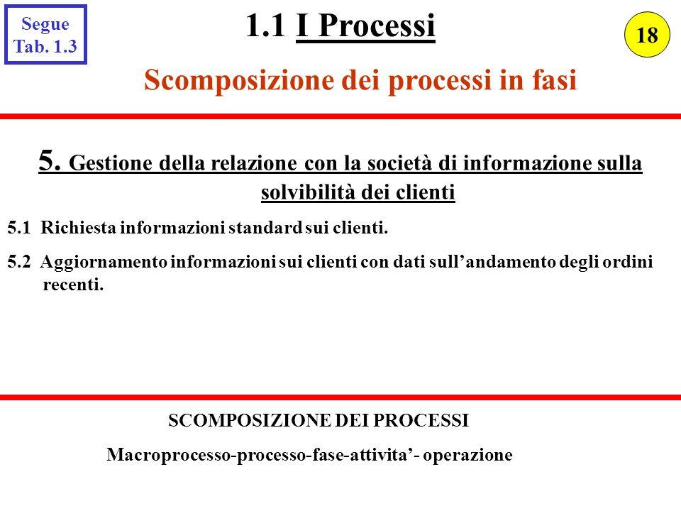 Scomposizione dei processi in fasi 5. Gestione della relazione con la società di informazione sulla solvibilità dei clienti 5.1 Richiesta informazioni