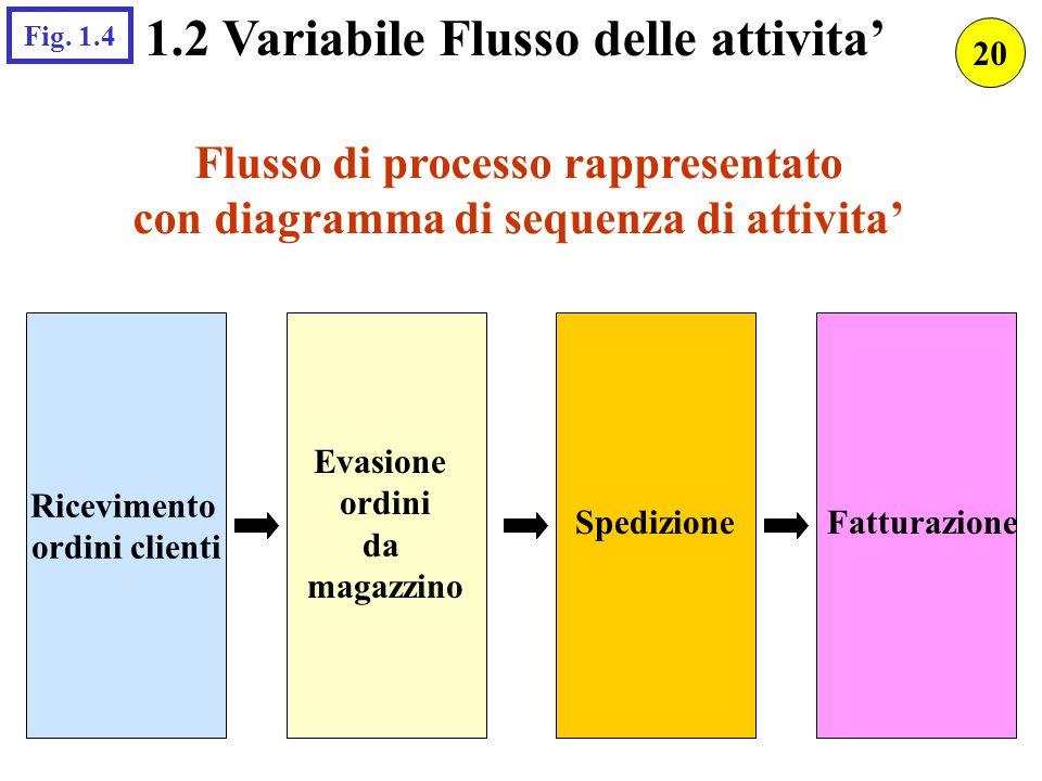 1.2 Variabile Flusso delle attivita Flusso di processo rappresentato con diagramma di sequenza di attivita Ricevimento ordini clienti Evasione ordini
