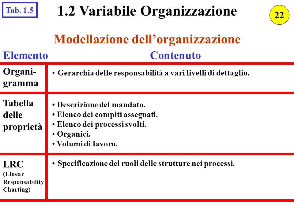 1.2 Variabile Organizzazione Modellazione dellorganizzazione Gerarchia delle responsabilità a vari livelli di dettaglio. Organi- gramma ElementoConten
