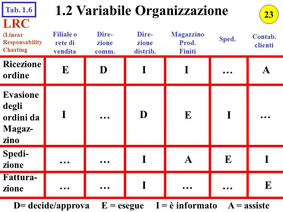 1.2 Variabile Organizzazione LRC (Linear Responsability Charting Ricezione ordine Filiale o rete di vendita Evasione degli ordini da Magaz- zino Spedi