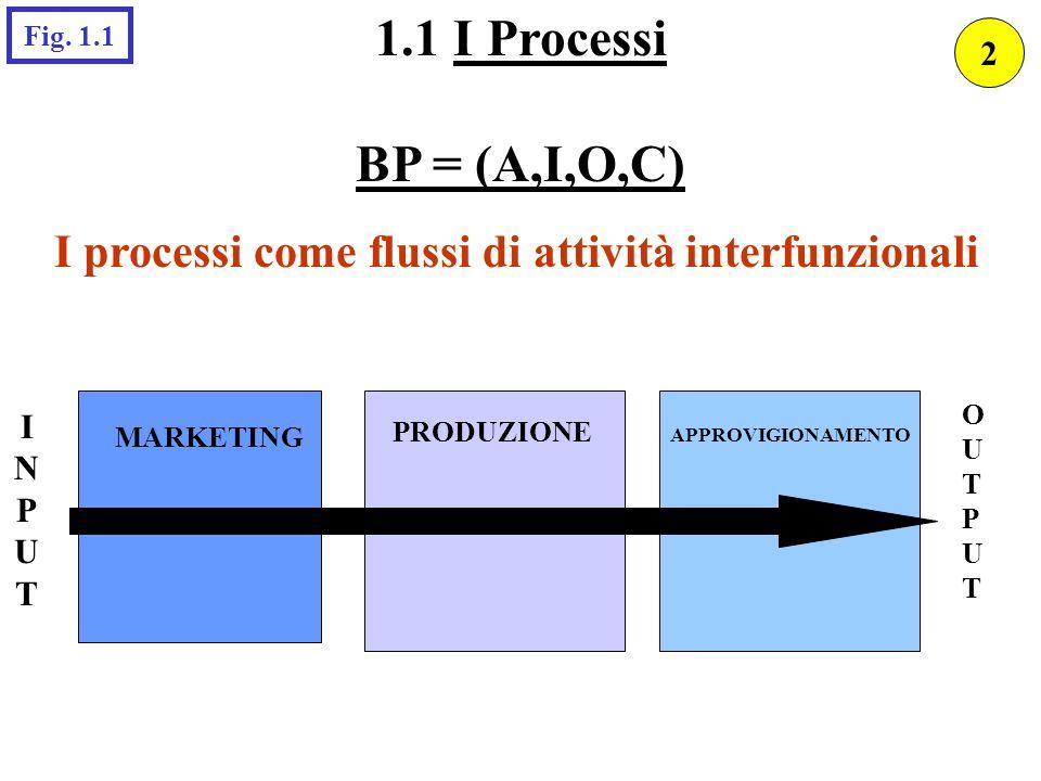 I processi come flussi di attività interfunzionali INPUTINPUT MARKETING PRODUZIONE APPROVIGIONAMENTO OUTPUTOUTPUT 1.1 I Processi BP = (A,I,O,C) Fig. 1