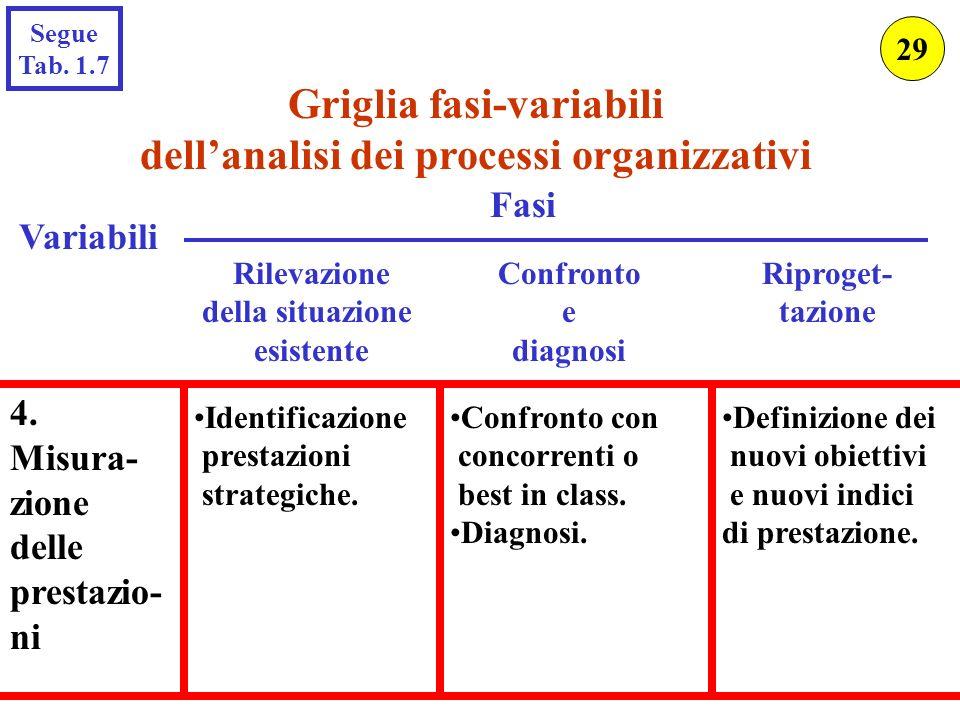 Griglia fasi-variabili dellanalisi dei processi organizzativi Variabili Rilevazione della situazione esistente Fasi Confronto e diagnosi Riproget- taz
