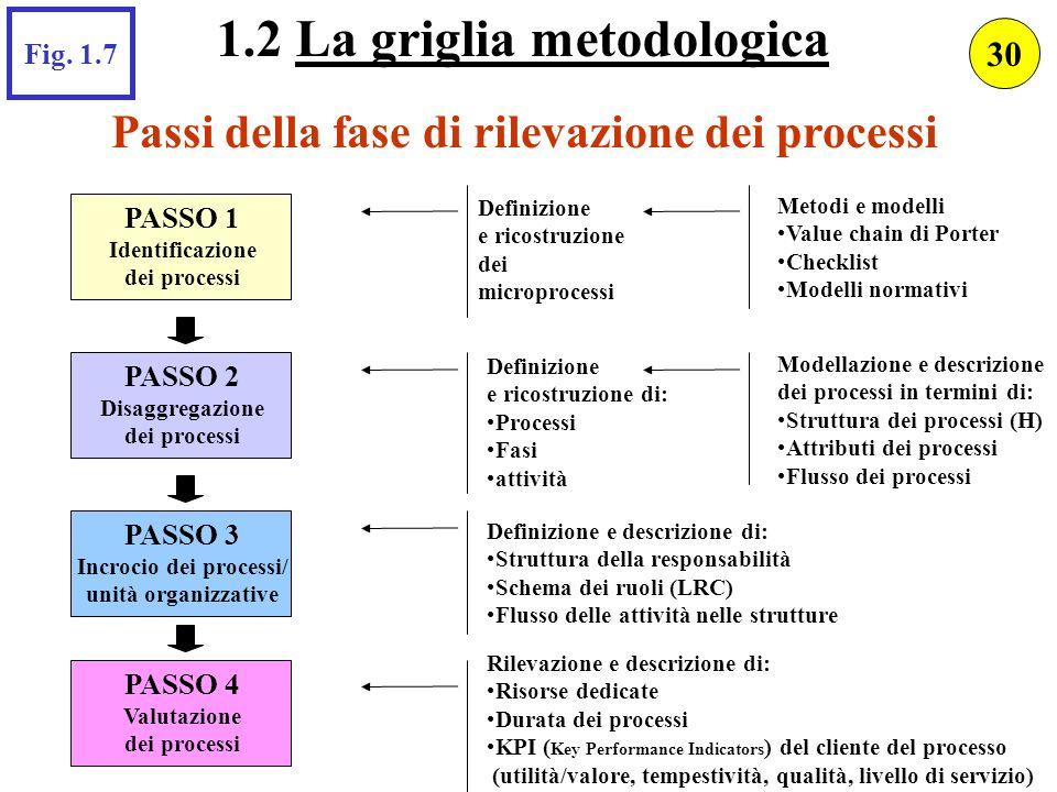 Passi della fase di rilevazione dei processi PASSO 1 Identificazione dei processi PASSO 2 Disaggregazione dei processi PASSO 3 Incrocio dei processi/