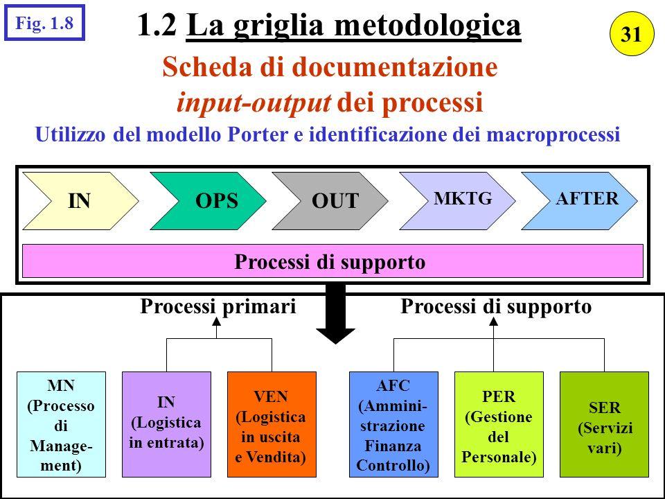 Scheda di documentazione input-output dei processi INOPSOUT MKTGAFTER Processi di supporto MN (Processo di Manage- ment) Processi primariProcessi di s