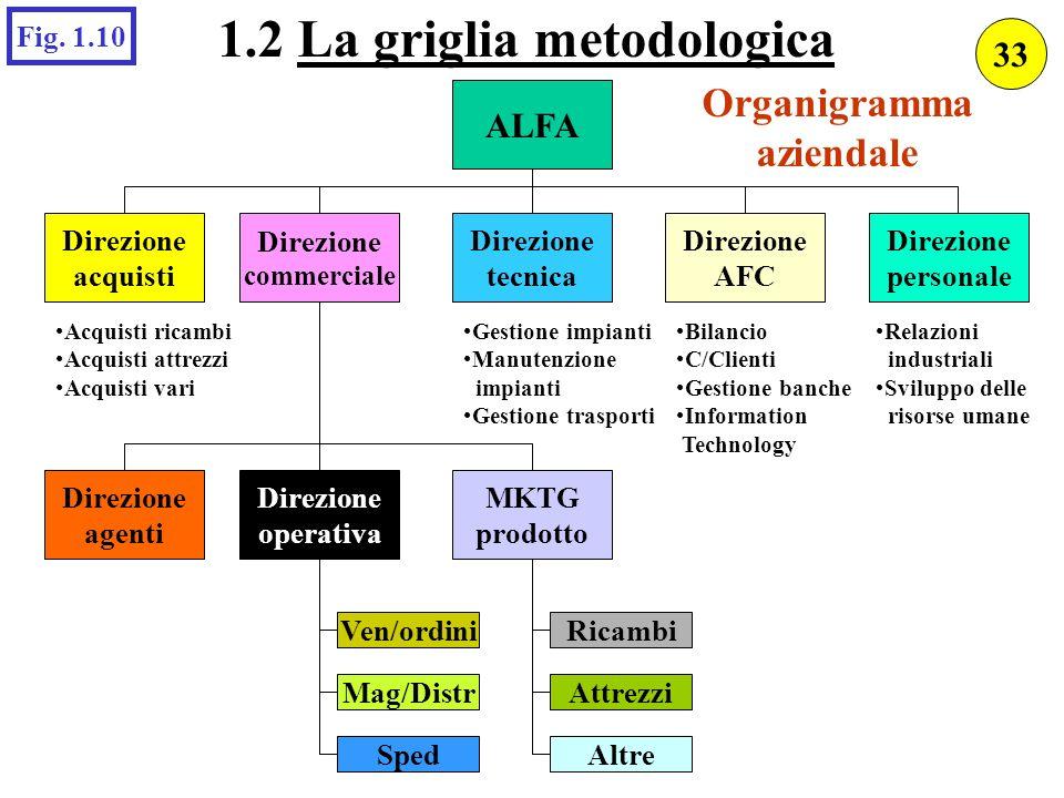 Direzione commerciale Direzione AFC Direzione tecnica ALFA Organigramma aziendale Direzione personale Direzione acquisti Acquisti ricambi Acquisti att