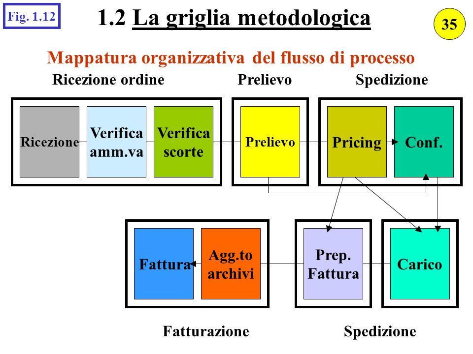 Mappatura organizzativa del flusso di processo Verifica amm.va Conf.Pricing Ricezione Verifica scorte Prelievo Ricezione ordinePrelievoSpedizione Cari