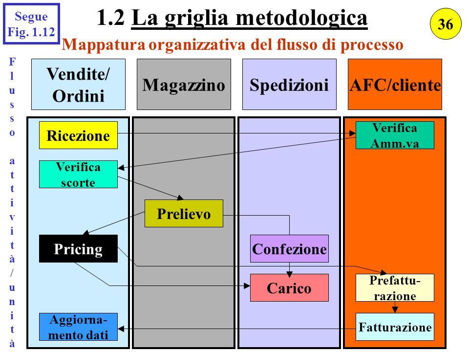 AFC/clienteSpedizioniMagazzino Vendite/ Ordini Mappatura organizzativa del flusso di processo Ricezione Verifica scorte Aggiorna- mento dati Confezion