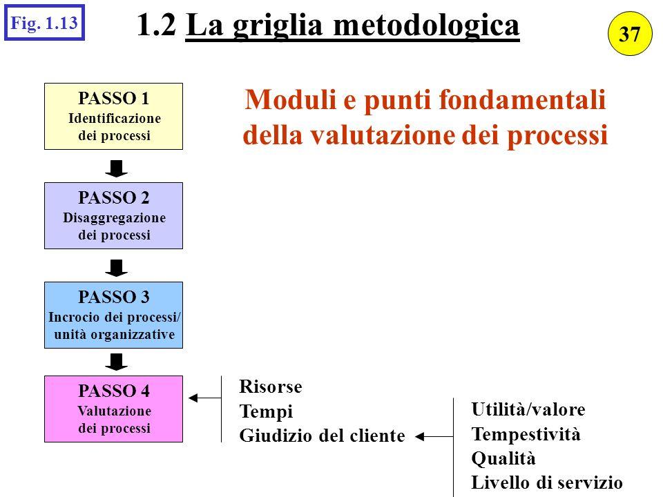 PASSO 1 Identificazione dei processi PASSO 2 Disaggregazione dei processi PASSO 3 Incrocio dei processi/ unità organizzative PASSO 4 Valutazione dei p