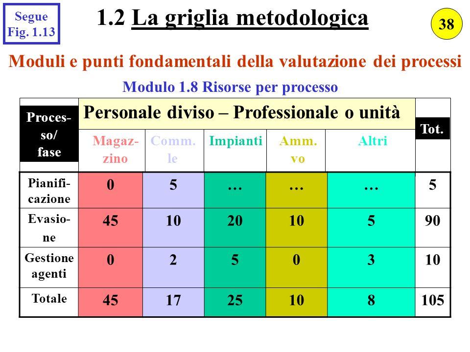 Moduli e punti fondamentali della valutazione dei processi Modulo 1.8 Risorse per processo Pianifi- cazione 05………5 Evasio- ne 45102010590 Gestione age