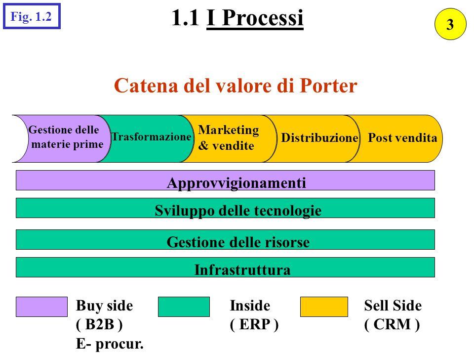 La griglia del portafoglio applicativo in unazienda manifatturiera 2.3 Il portafoglio OPERATIVO delle imprese manifatturiere Progettaz.