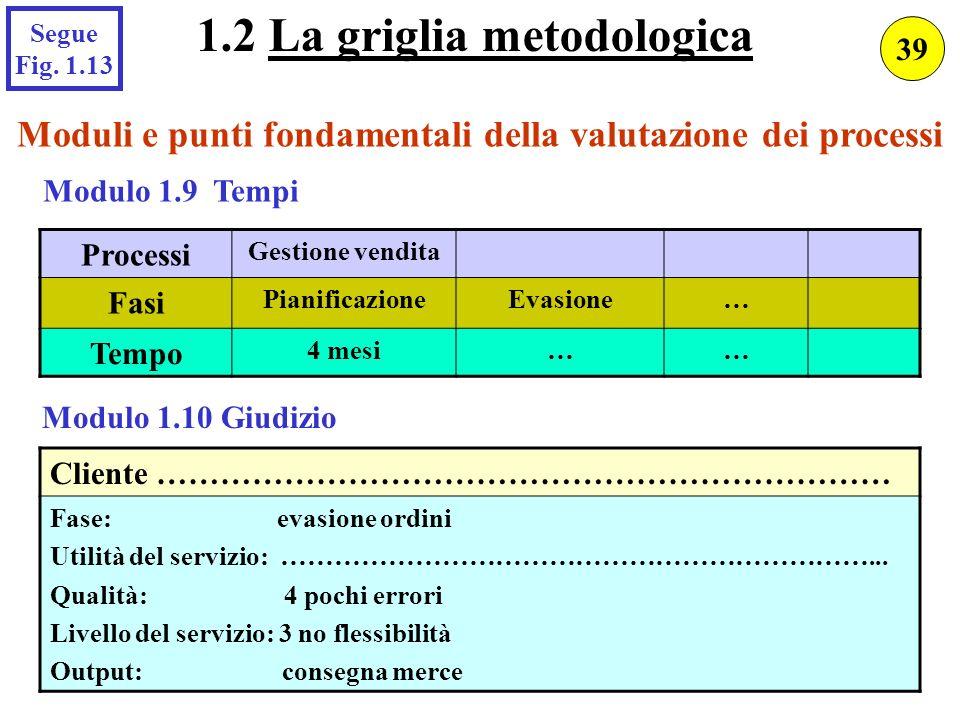 Moduli e punti fondamentali della valutazione dei processi Modulo 1.9 Tempi Modulo 1.10 Giudizio Processi Gestione vendita Fasi PianificazioneEvasione