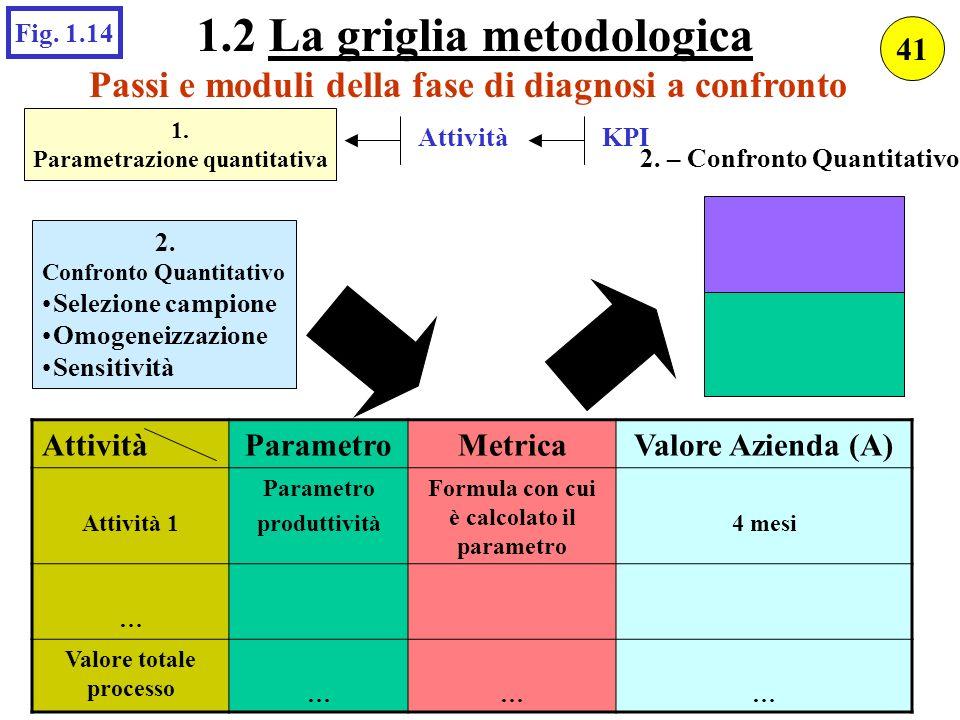 Passi e moduli della fase di diagnosi a confronto AttivitàParametroMetricaValore Azienda (A) Attività 1 Parametro produttività Formula con cui è calco