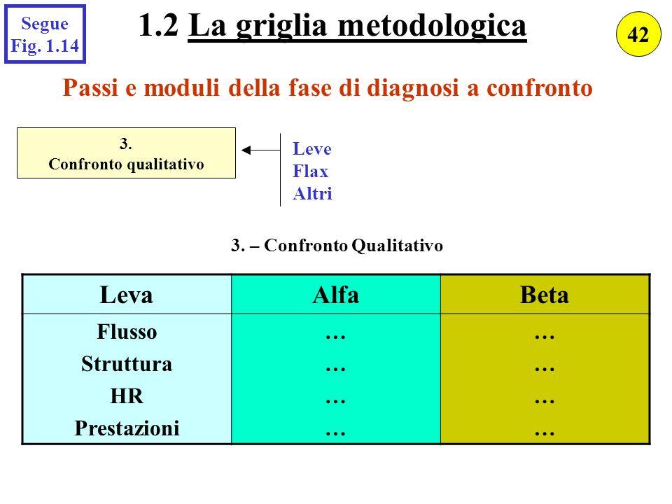 Passi e moduli della fase di diagnosi a confronto 3. Confronto qualitativo Leve Flax Altri 3. – Confronto Qualitativo LevaAlfaBeta Flusso Struttura HR