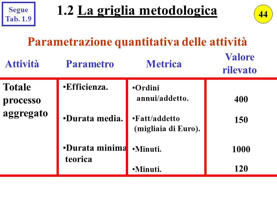 Parametrazione quantitativa delle attività AttivitàParametroMetrica Valore rilevato Totale processo aggregato Efficienza. Durata media. Durata minima