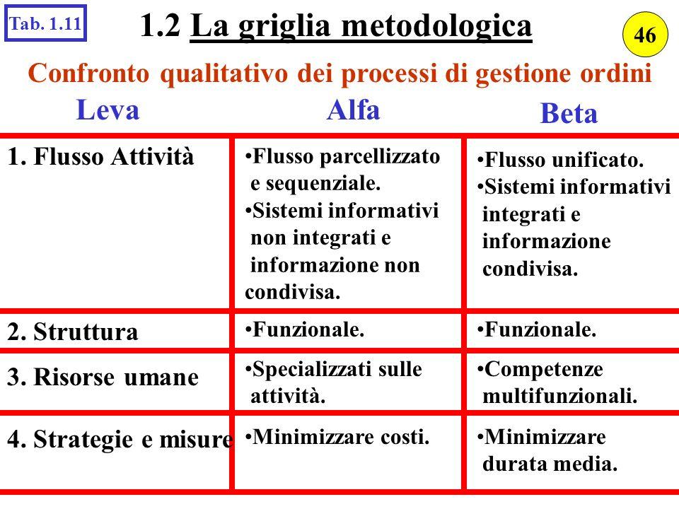 Confronto qualitativo dei processi di gestione ordini LevaAlfa 1. Flusso Attività Flusso parcellizzato e sequenziale. Sistemi informativi non integrat
