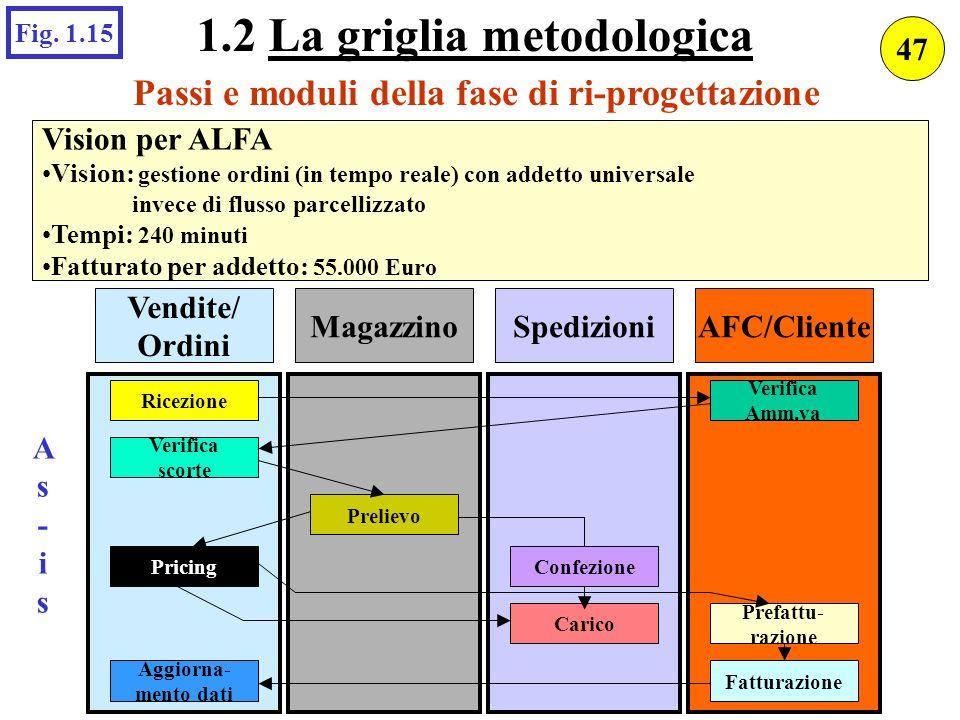 As-isAs-is AFC/ClienteSpedizioniMagazzino Vendite/ Ordini Ricezione Verifica scorte Aggiorna- mento dati ConfezionePricing Prelievo Carico Fatturazion