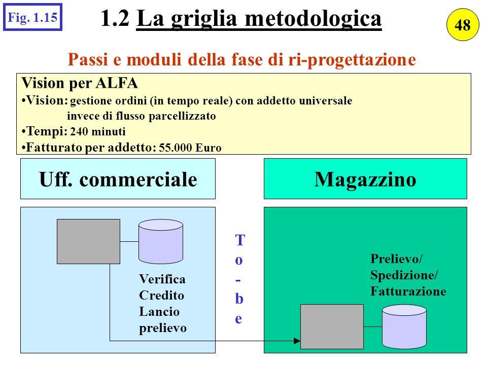 Passi e moduli della fase di ri-progettazione Vision per ALFA Vision: gestione ordini (in tempo reale) con addetto universale invece di flusso parcell
