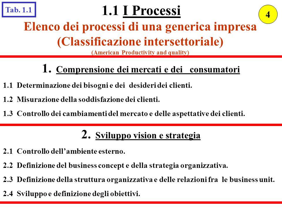 Elenco dei processi di una generica impresa (Classificazione intersettoriale) (American Productivity and quality) 1. Comprensione dei mercati e dei co