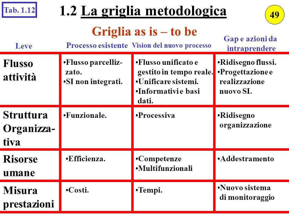 Griglia as is – to be Leve Processo esistente Vision del nuovo processo Gap e azioni da intraprendere Flusso attività Flusso parcelliz- zato. SI non i