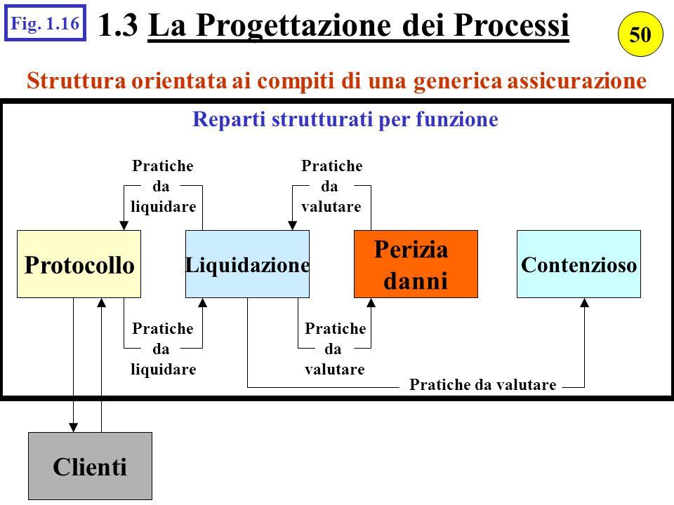 Struttura orientata ai compiti di una generica assicurazione Reparti strutturati per funzione Protocollo Clienti Liquidazione Perizia danni Contenzios