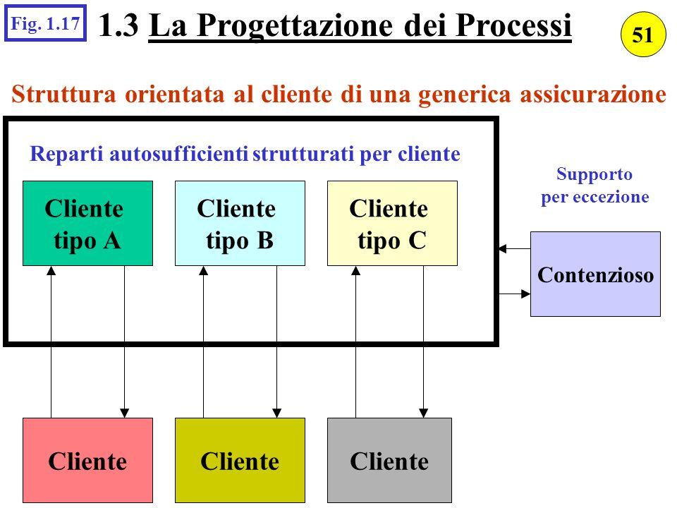 Struttura orientata al cliente di una generica assicurazione Cliente tipo A Cliente tipo C Cliente tipo B Contenzioso Reparti autosufficienti struttur