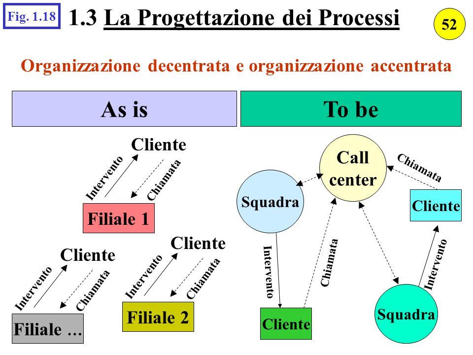 Organizzazione decentrata e organizzazione accentrata As isTo be Filiale … Cliente Intervento Chiamata Filiale 2 Cliente Intervento Chiamata Filiale 1