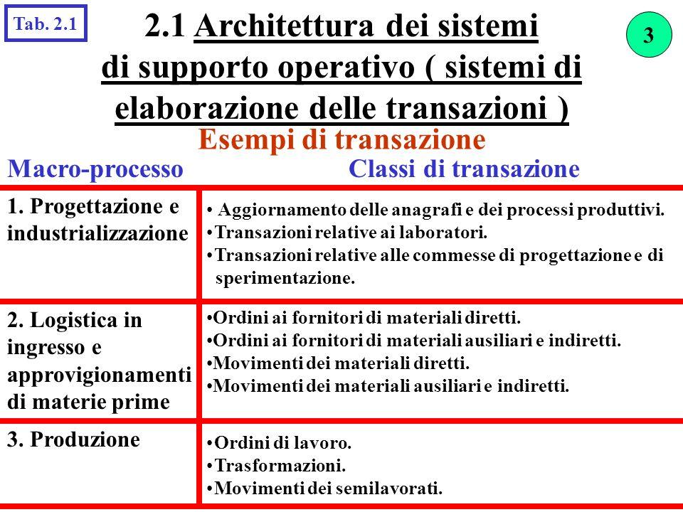 Esempi di transazione Aggiornamento delle anagrafi e dei processi produttivi. Transazioni relative ai laboratori. Transazioni relative alle commesse d