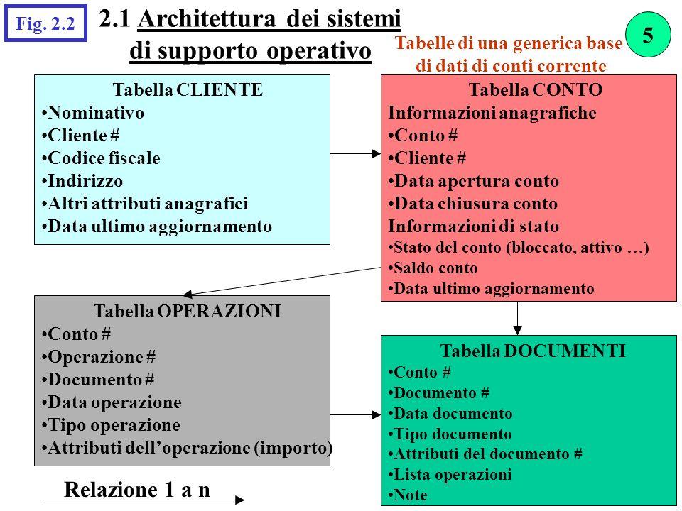Tabelle di una generica base di dati di conti corrente Relazione 1 a n Tabella OPERAZIONI Conto # Operazione # Documento # Data operazione Tipo operaz