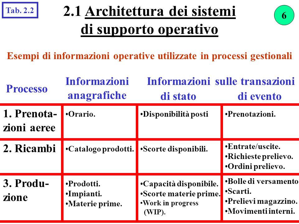 Esempi di informazioni operative utilizzate in processi gestionali Processo Informazioni anagrafiche di statodi evento 1. Prenota- zioni aeree Orario.
