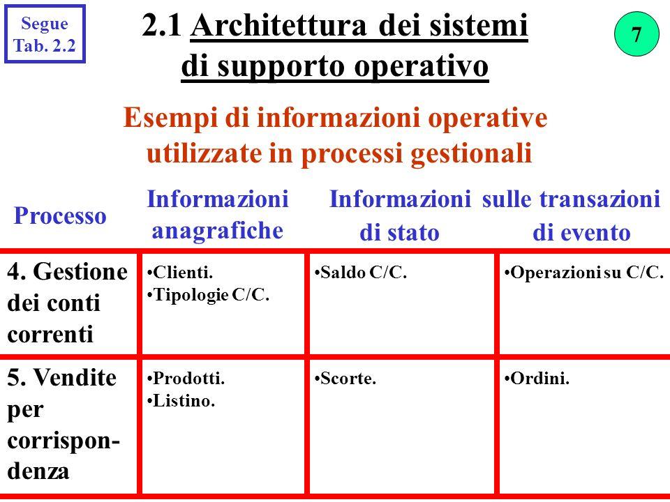 Esempi di informazioni operative utilizzate in processi gestionali Processo Informazioni anagrafiche di statodi evento 4. Gestione dei conti correnti