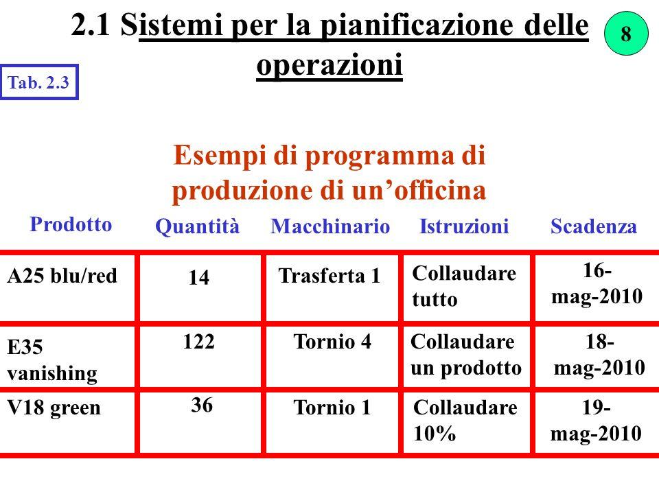 Esempi di programma di produzione di unofficina Prodotto QuantitàIstruzioniScadenza A25 blu/red 14 Trasferta 1 E35 vanishing Macchinario Collaudare tu