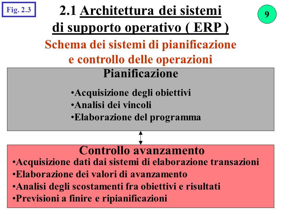 Schema dei sistemi di pianificazione e controllo delle operazioni Pianificazione Acquisizione degli obiettivi Analisi dei vincoli Elaborazione del pro