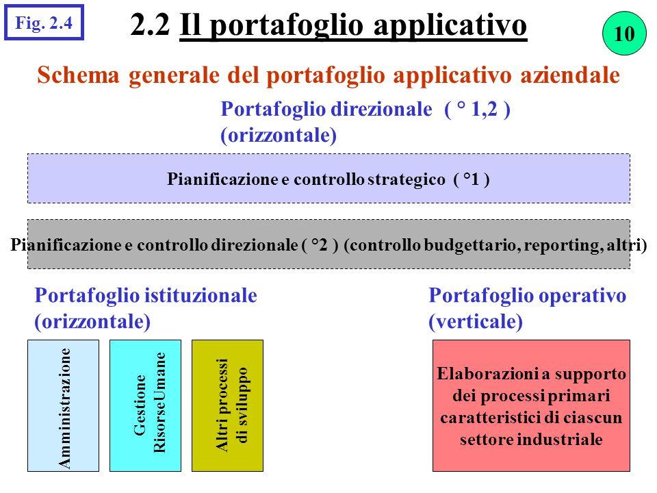 Schema generale del portafoglio applicativo aziendale 2.2 Il portafoglio applicativo Portafoglio direzionale ( ° 1,2 ) (orizzontale) Pianificazione e