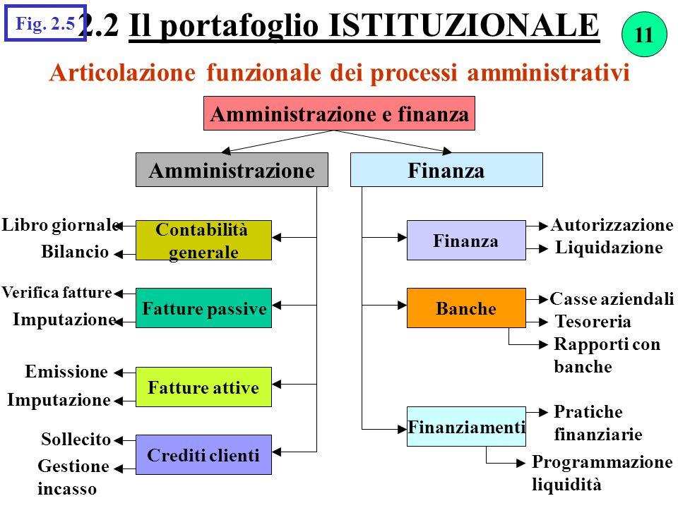 Articolazione funzionale dei processi amministrativi 2.2 Il portafoglio ISTITUZIONALE Amministrazione e finanza FinanzaAmministrazione Contabilità gen