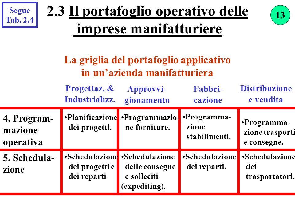 La griglia del portafoglio applicativo in unazienda manifatturiera 2.3 Il portafoglio operativo delle imprese manifatturiere Progettaz. & Industrializ