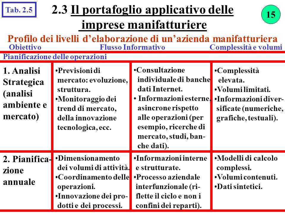 2.3 Il portafoglio applicativo delle imprese manifatturiere Tab. 2.5 1. Analisi Strategica (analisi ambiente e mercato) Previsioni di mercato: evoluzi
