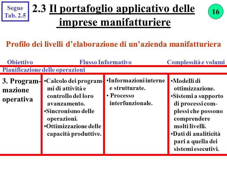 2.3 Il portafoglio applicativo delle imprese manifatturiere Segue Tab. 2.5 3. Program- mazione operativa Calcolo dei program- mi di attività e control