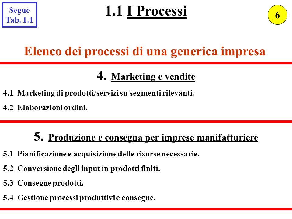 Elenco dei processi di una generica impresa 4. Marketing e vendite 4.1 Marketing di prodotti/servizi su segmenti rilevanti. 4.2 Elaborazioni ordini. 5