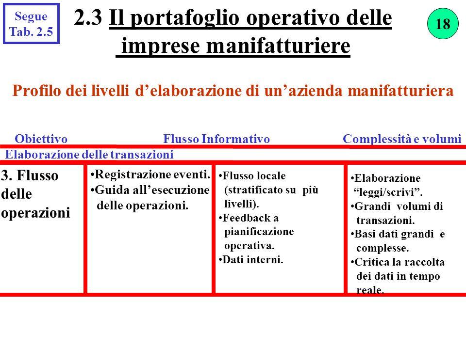 2.3 Il portafoglio operativo delle imprese manifatturiere Segue Tab. 2.5 3. Flusso delle operazioni Registrazione eventi. Guida allesecuzione delle op