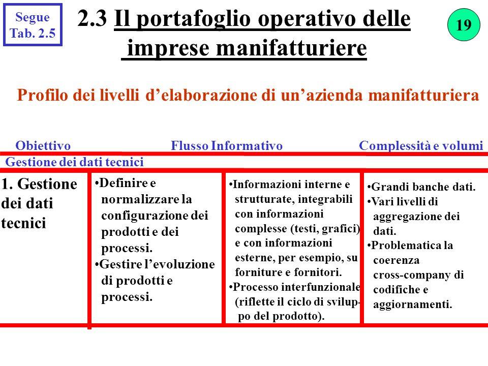 2.3 Il portafoglio operativo delle imprese manifatturiere Segue Tab. 2.5 1. Gestione dei dati tecnici Definire e normalizzare la configurazione dei pr