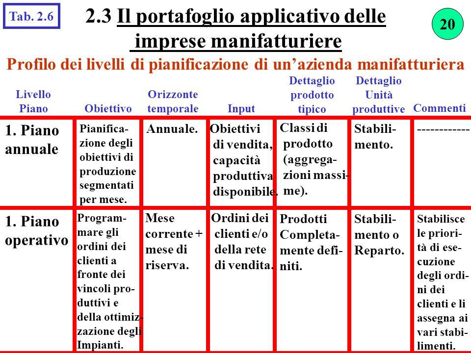 2.3 Il portafoglio applicativo delle imprese manifatturiere Profilo dei livelli di pianificazione di unazienda manifatturiera 1. Piano annuale Obietti