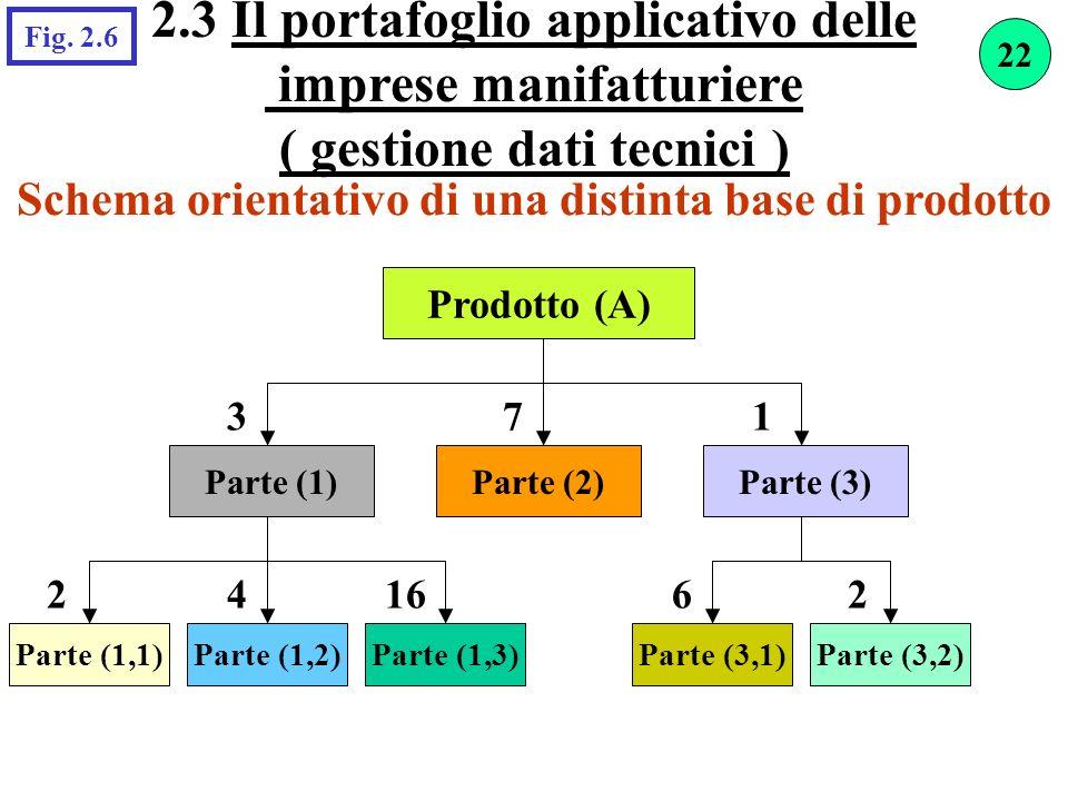 2.3 Il portafoglio applicativo delle imprese manifatturiere ( gestione dati tecnici ) Fig. 2.6 Schema orientativo di una distinta base di prodotto Pro