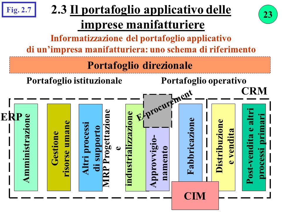 2.3 Il portafoglio applicativo delle imprese manifatturiere Fig. 2.7 Informatizzazione del portafoglio applicativo di unimpresa manifatturiera: uno sc