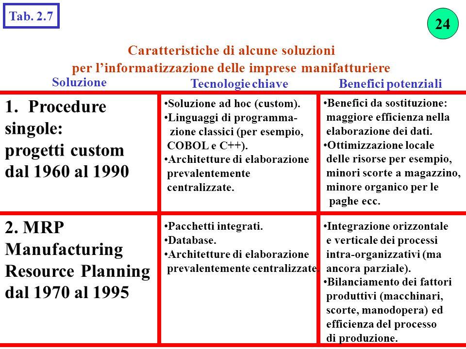 Tab. 2.7 Caratteristiche di alcune soluzioni per linformatizzazione delle imprese manifatturiere Soluzione Tecnologie chiave 1.Procedure singole: prog