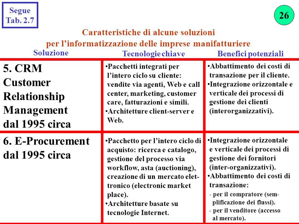 5. CRM Customer Relationship Management dal 1995 circa Pacchetti integrati per lintero ciclo su cliente: vendite via agenti, Web e call center, market