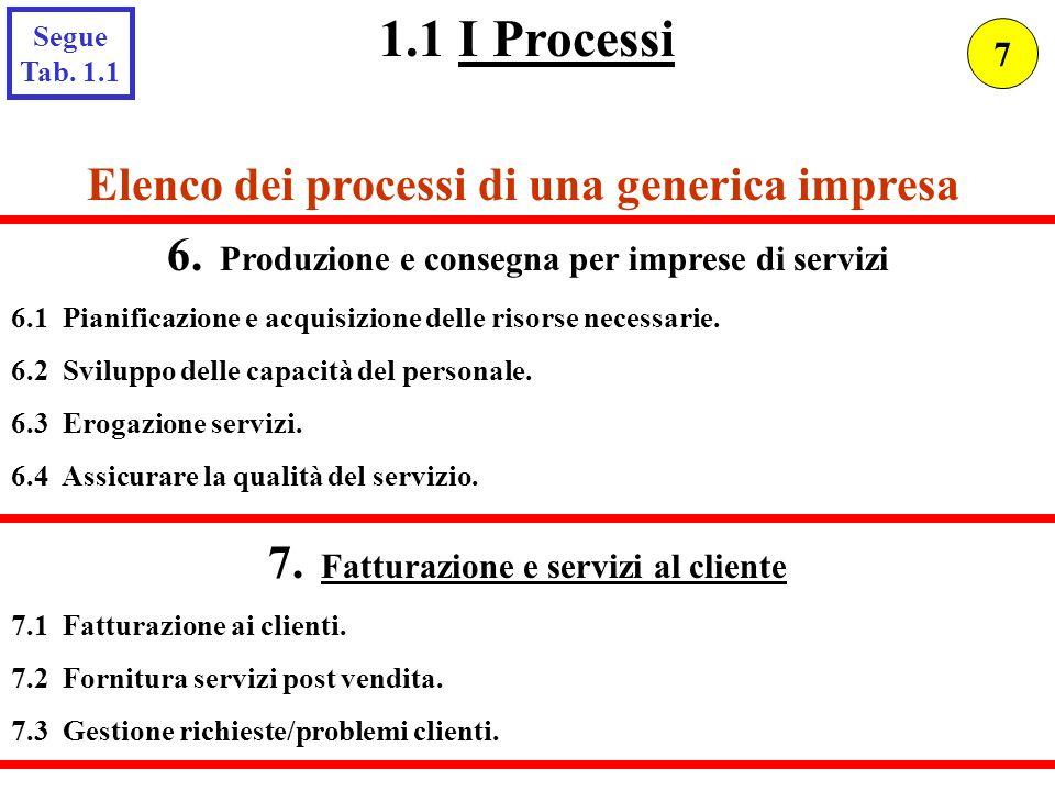 Elenco dei processi di una generica impresa 6. Produzione e consegna per imprese di servizi 6.1 Pianificazione e acquisizione delle risorse necessarie