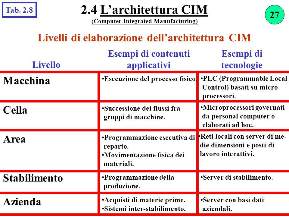 Livelli di elaborazione dellarchitettura CIM Livello Esempi di contenuti applicativi Macchina PLC (Programmable Local Control) basati su micro- proces