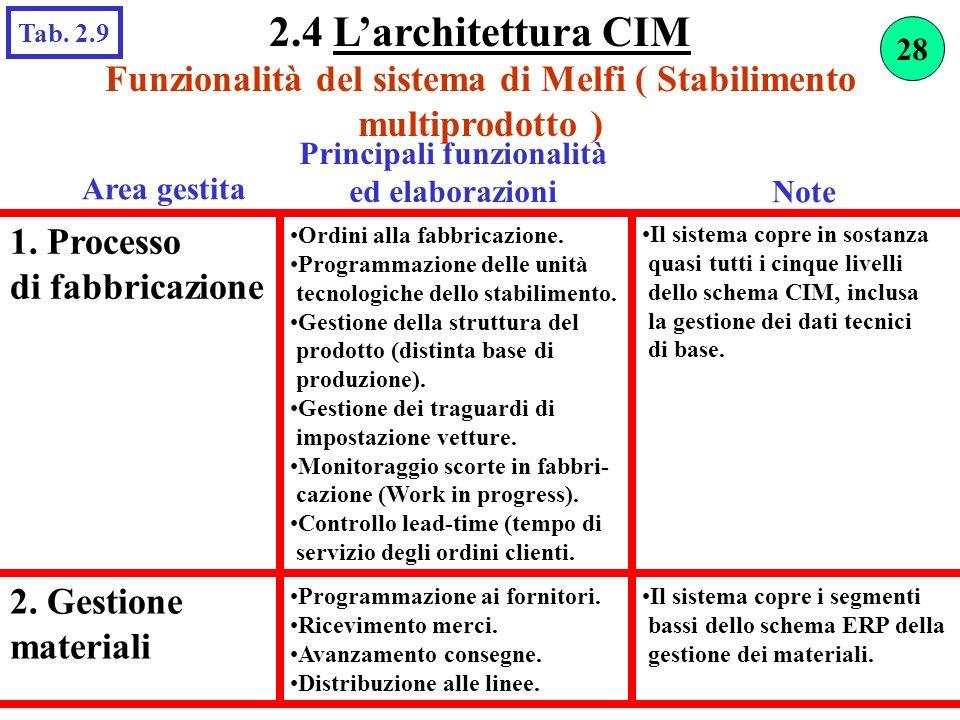 Funzionalità del sistema di Melfi ( Stabilimento multiprodotto ) Area gestita Principali funzionalità ed elaborazioni 1. Processo di fabbricazione Il