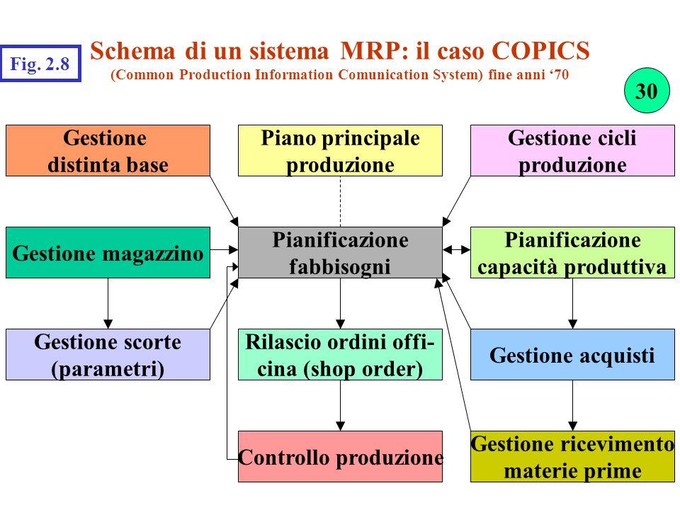 Schema di un sistema MRP: il caso COPICS (Common Production Information Comunication System) fine anni 70 Fig. 2.8 Gestione distinta base Piano princi